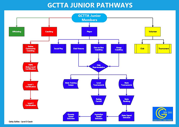 GCTTA-Junior-Pathways.jpg.png
