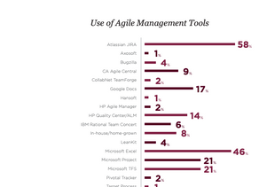 Which Agile Management Tool is Best