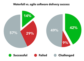 Is your Agile Transformation a Success?? Prove It!