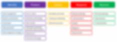 NIST-Framework-Rework Outline.png