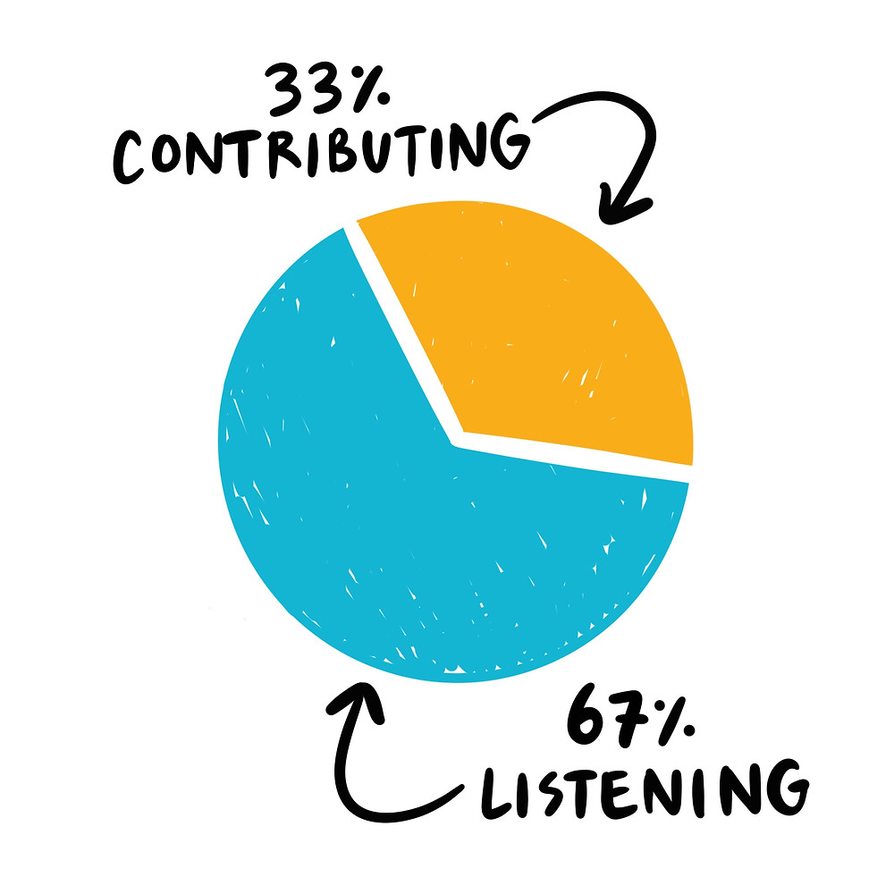 33% contributing, 67% listening pie chart