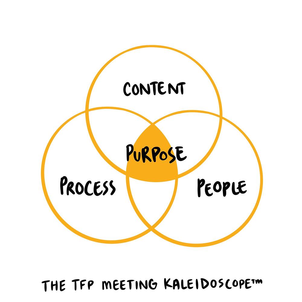 The TFP meeting Kaleidoscope