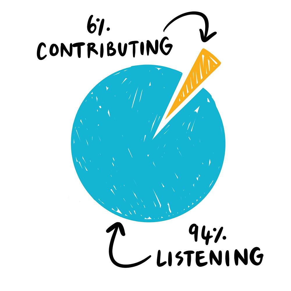 6% contributing, 94% listening pie chart