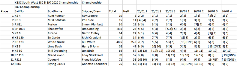 S80 Championship results.png