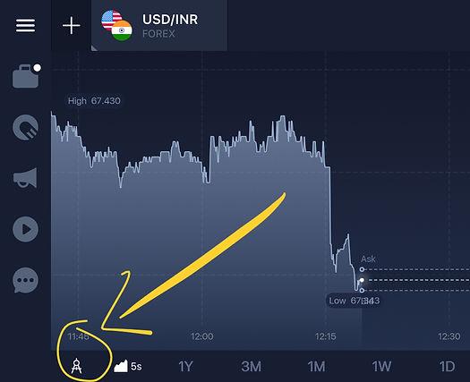 India forex trading indicators