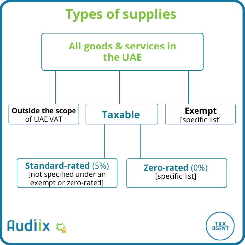 What are taxable supplies, exempt supplies, VAT zero-rated, VAT standard-rated, and outside the UAE VAT scope