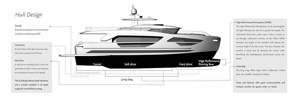 detalle grafico optimizacion casco embarcacion horizon yacht serie F