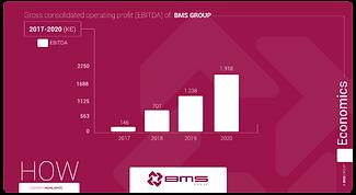 BMS-ebitda-company-growt.png