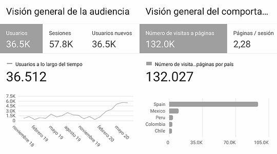 datos-website-google-analitycs-enero-jul