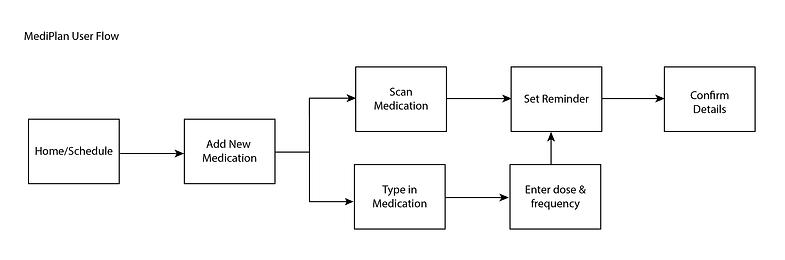 MediPlan UserFlow-01.png