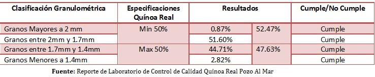 Tamaño de grano Quinoa Real