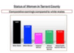 Status of Women in Tarrant County.jpg