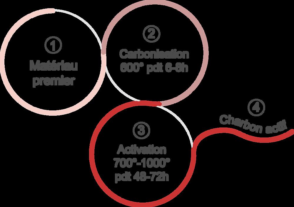 Schéma de la fabrication du charbon actif