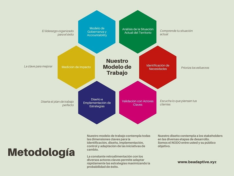 BeAdaptive - Metodología (1).jpg