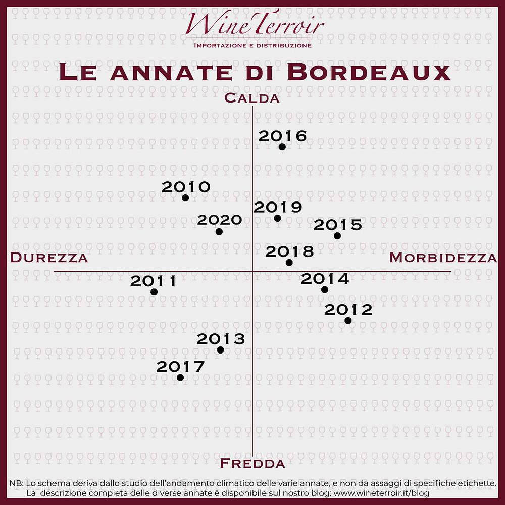 Schema delle annate 2010-2020 a Bordeaux - annate calde, annate fredde