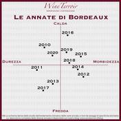 Grafico delle annate di Bordeaux dal 2010 al 2020
