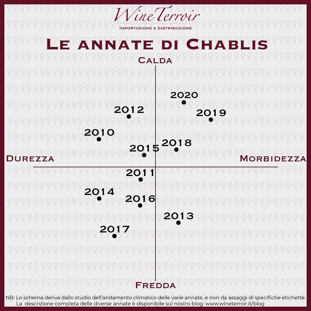 Infografica - Il quadrante delle annate di Chablis