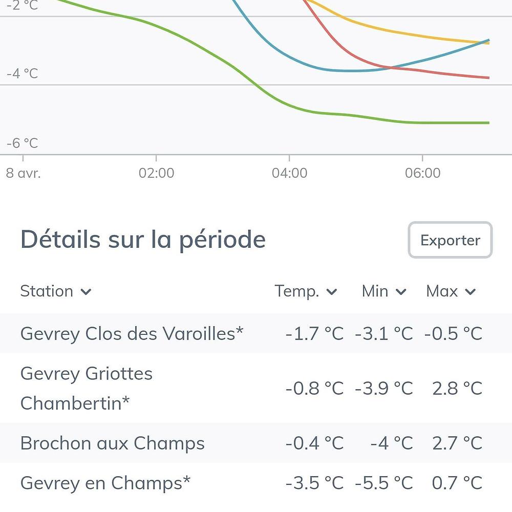 Valori delle temperature in diversi Lieu-dit di Gevrey-Chambertin, foto di Domaine Trapet-Rochelandeet