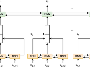 Comparing Named Entity Recognition (NER) Against Conditional Random Fields (CRF)