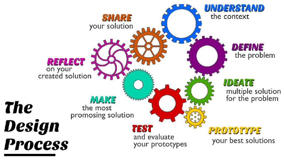 Design Process Toolkit