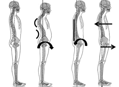 Your posture & personality are linked!