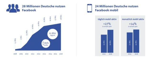 Statistik Facebook Nutzer Deutschland  Stand 2016