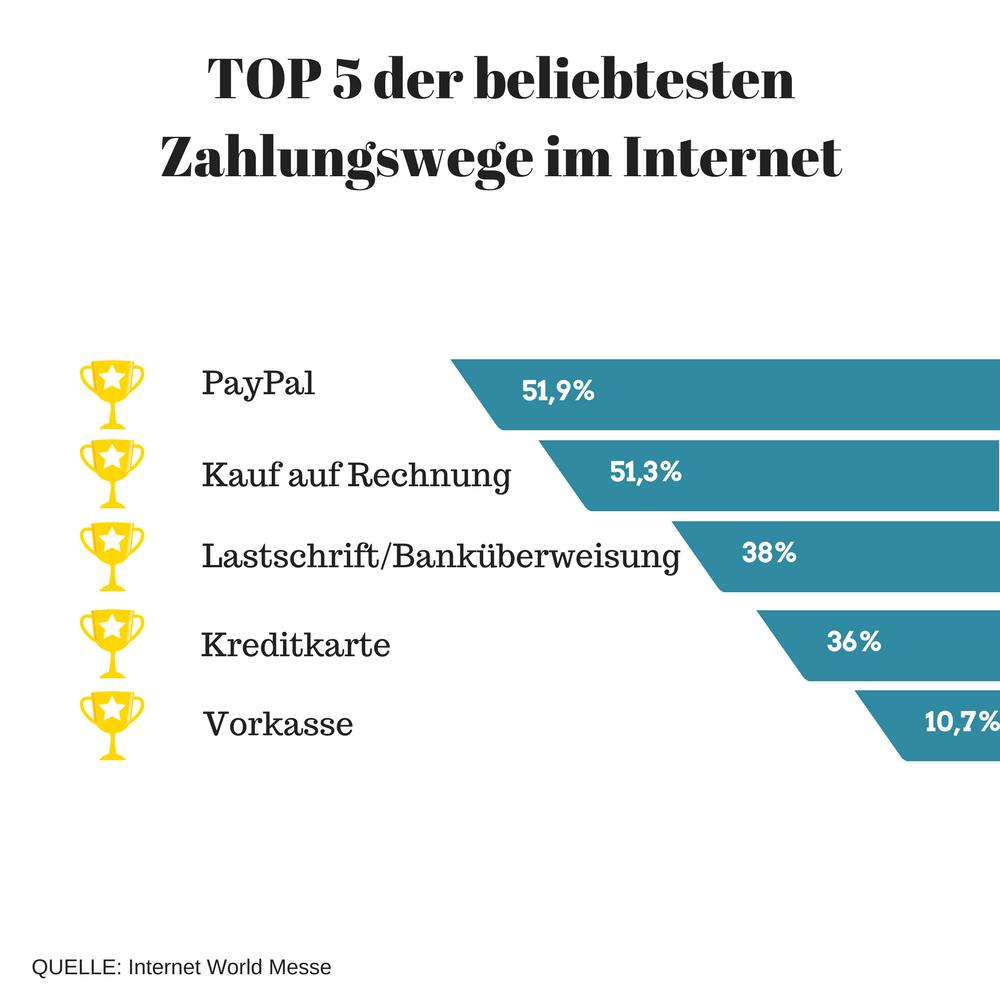 TOP 5 der beliebtesten Zahlungswege im www