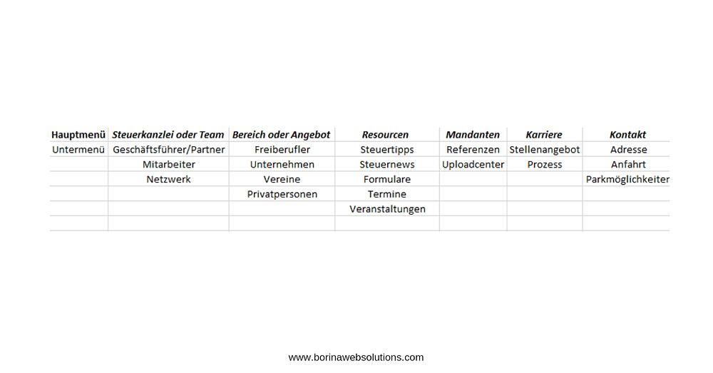 Beipiel typische Menüstruktur Steuerkanzleiwebseite
