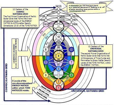 Universal Kathara Grid Tree of Life