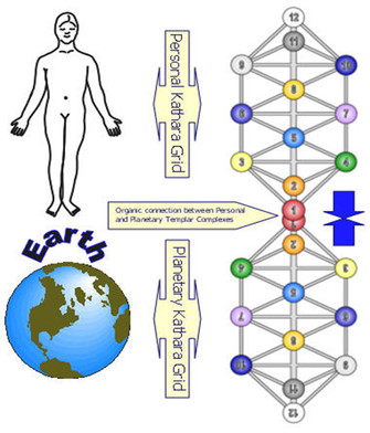 Planetary Bio-Energetic Interface System, PBIS & Kathara Grids (tree of life)