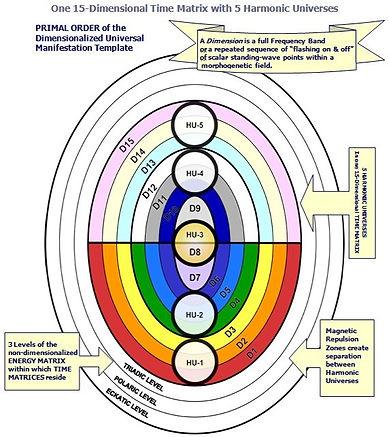 15 Dimesional Time Matrix - Universe