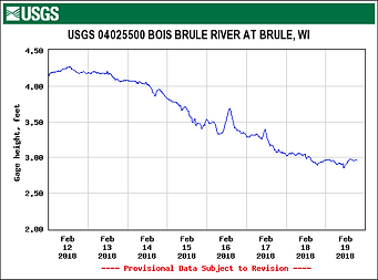Graph of the Bois Brule River Height Gauge