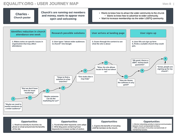 User journey map for church finder