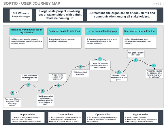 Sortio - User Journey Map - Page 1.png