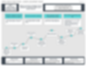 Sirv user journey map for knowledge base