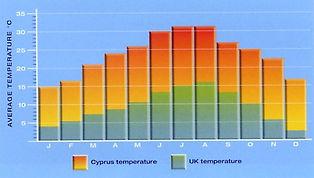 Cyprus Temp Chart.jpg