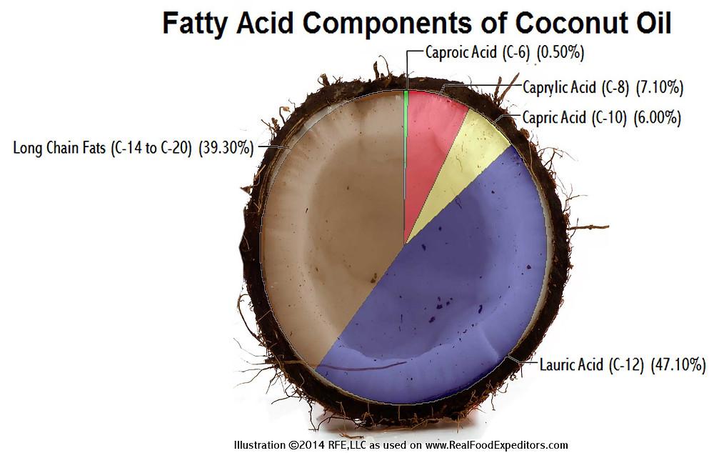 mct coconut oil health