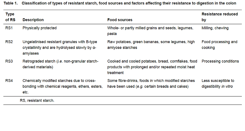 types of resistant starch