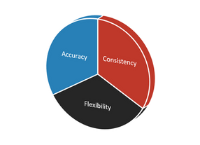Consistency, Flexibility, Accuracy