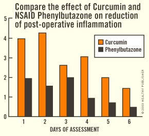 curcumin anti inflammation