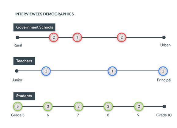 Interviewees Demographics