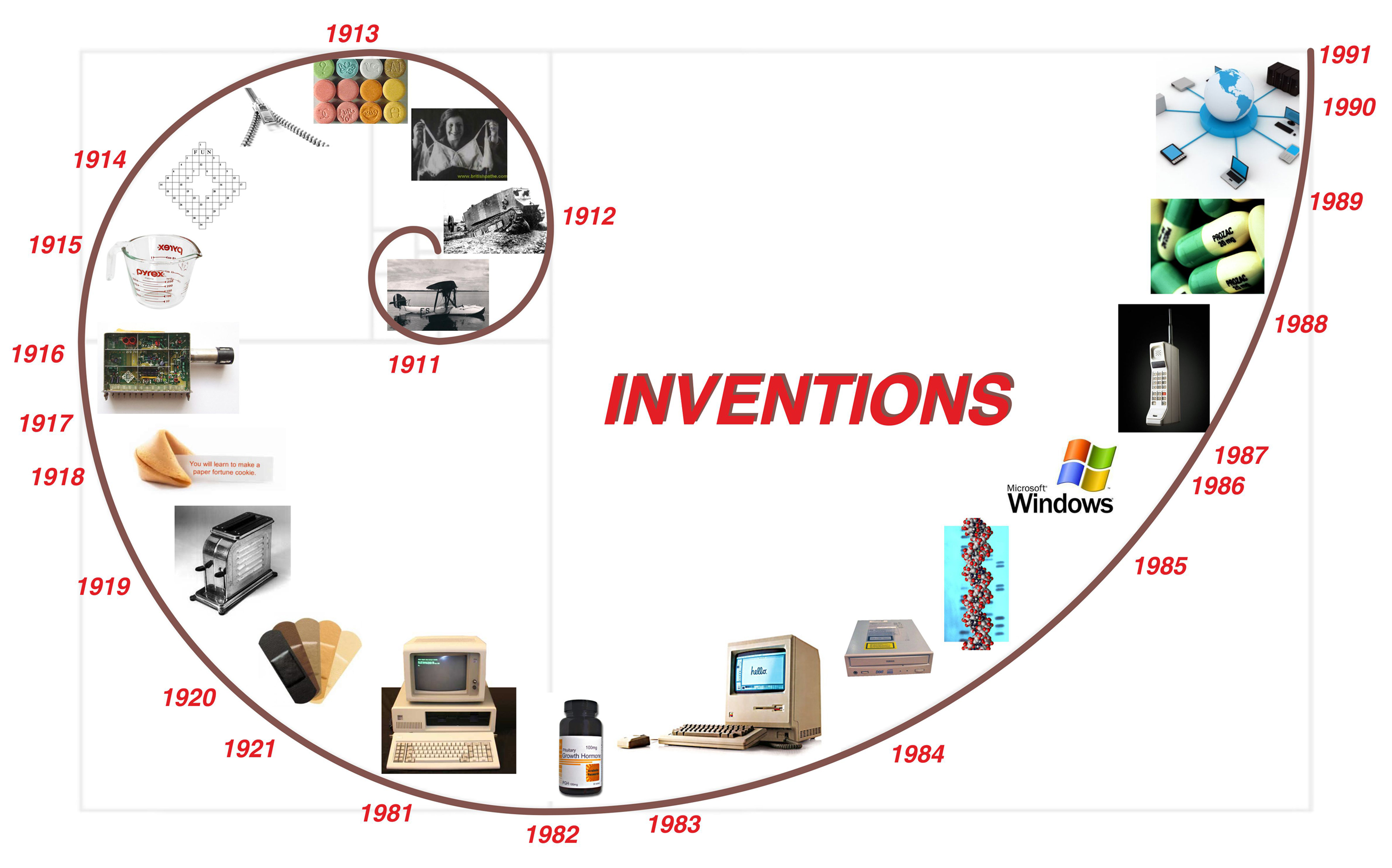 the inventions between past and present inventions