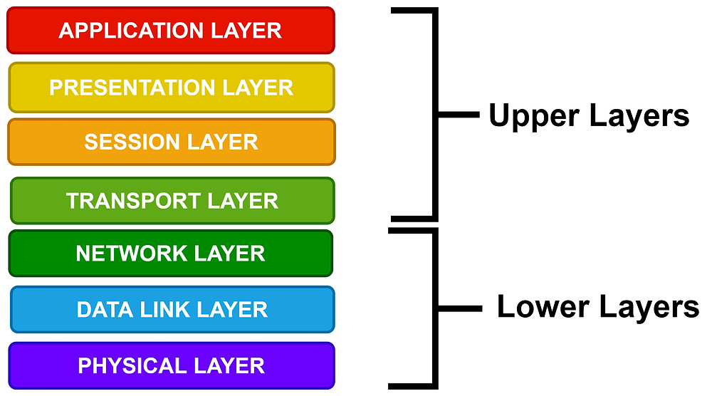 Thi Classification of OSI model based on its characteristics feature