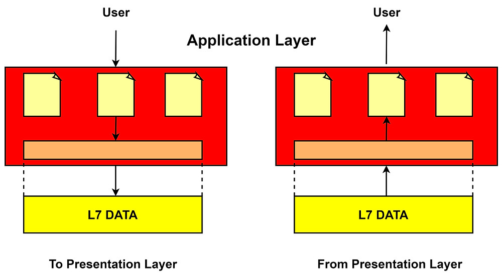 Ensuring User to access Network by using Application Layer