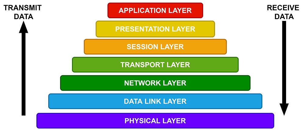 7 layers of OSI Model