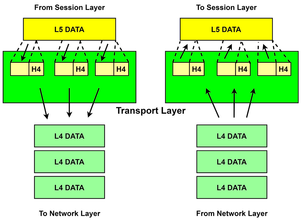 Transmission of Complete and Original Data from the Transport Layer