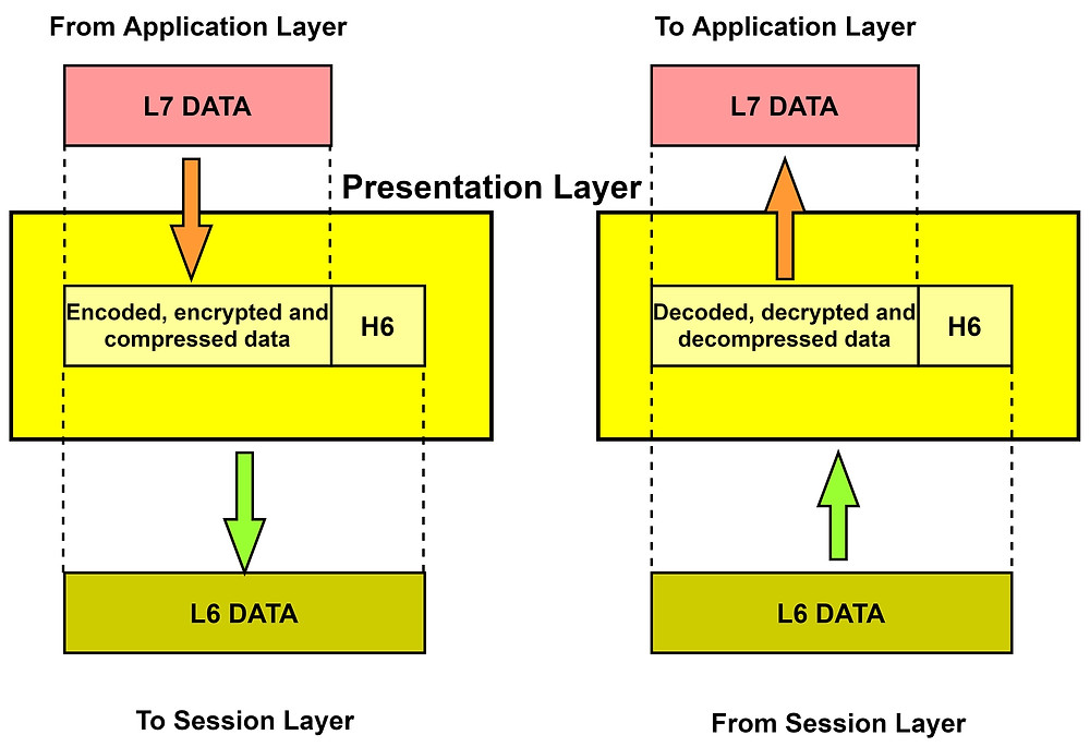 Conversion of one form of data to another in the Presentation Layer