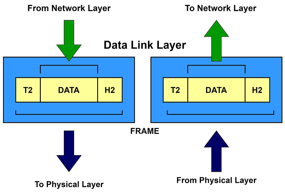 Error less transmission of frame in the Data Link Layer