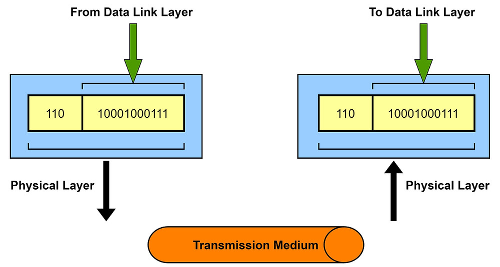 Transmission of Data from Physical layer to Data Link Layer