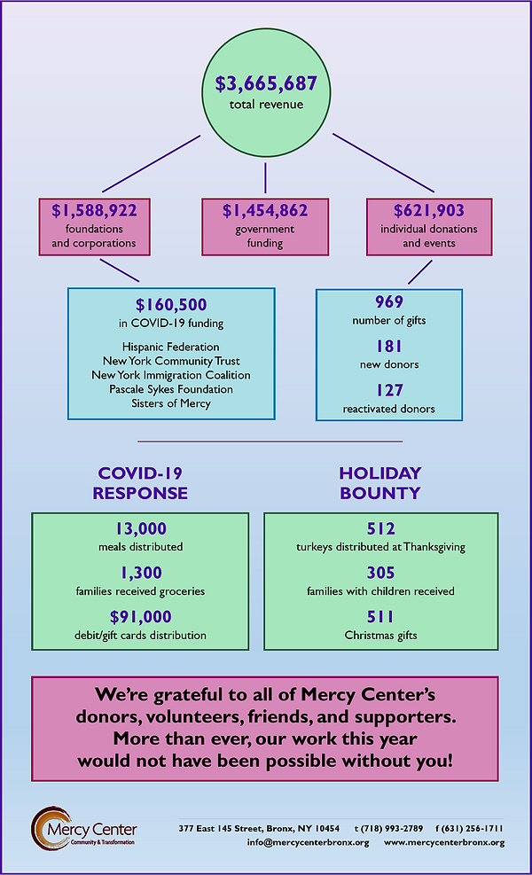 MC-FY2020-Year-in-Numbers-page-2.png